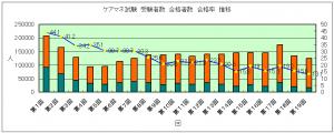 ケアマネ試験 合格率推移(受験者数 合格者数 合格率)