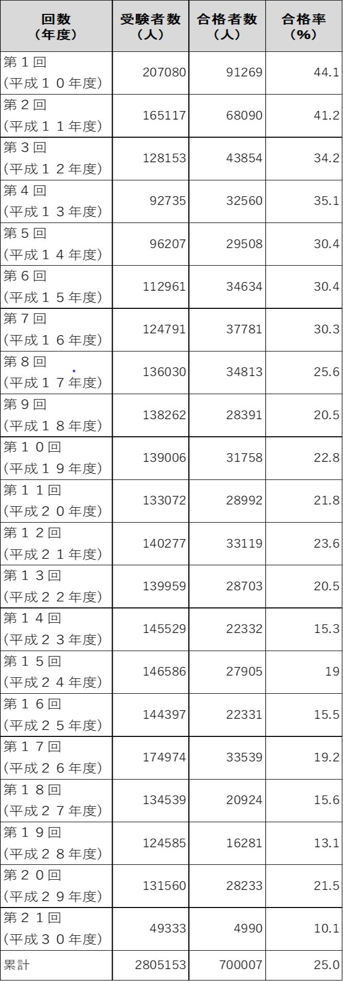 第21回試験合格率10.1%、合格者数5000人弱